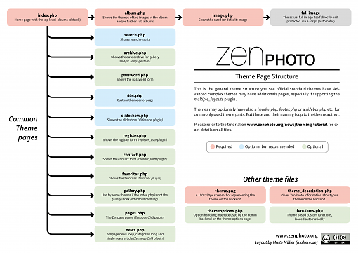 zenphoto-theme-diagram-v3