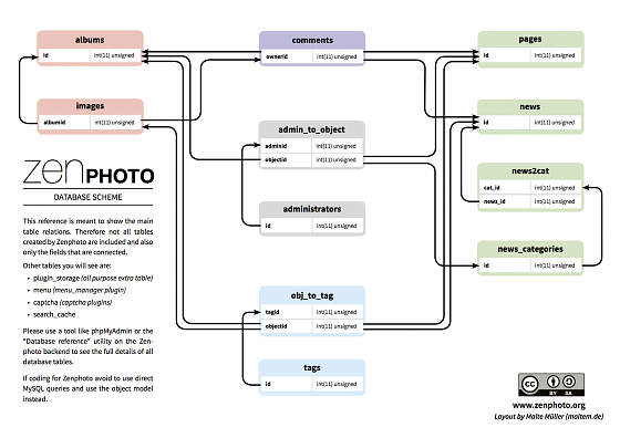 zenphoto_database_scheme-v3
